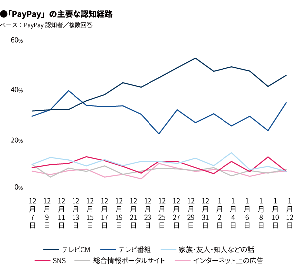 「PayPay」の主要な認知経路